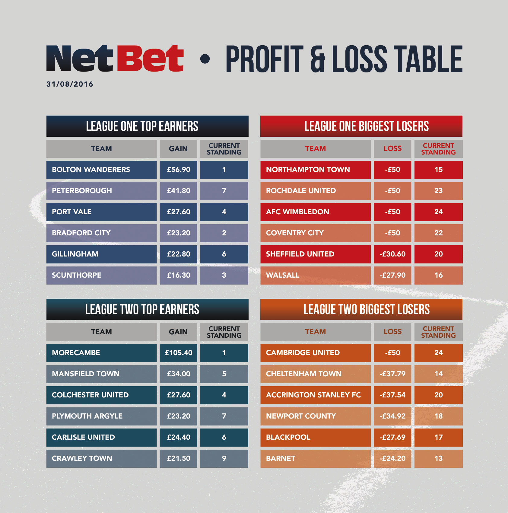 PROFIT LOSS ANALYSIS League One League Two – Profit and Loss Table